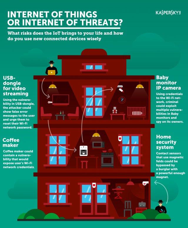 Milyen kockázatokkal járnak az intelligens otthoni készülékek?