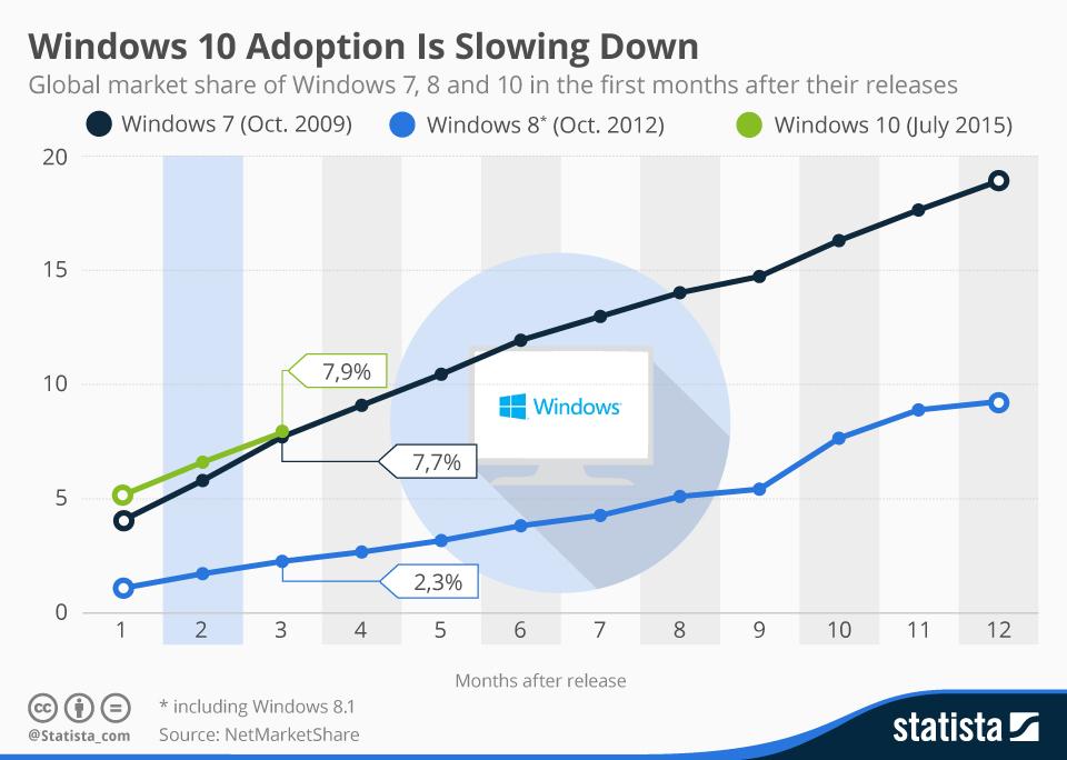 Köszöni szépen, nincs jól a Windows 10